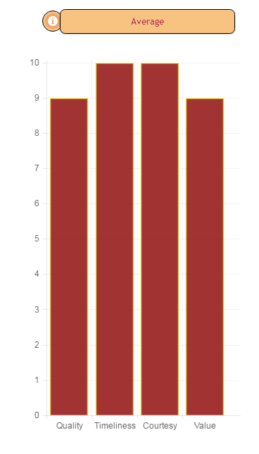 Bar chart showing Majestic Fair Trades scores